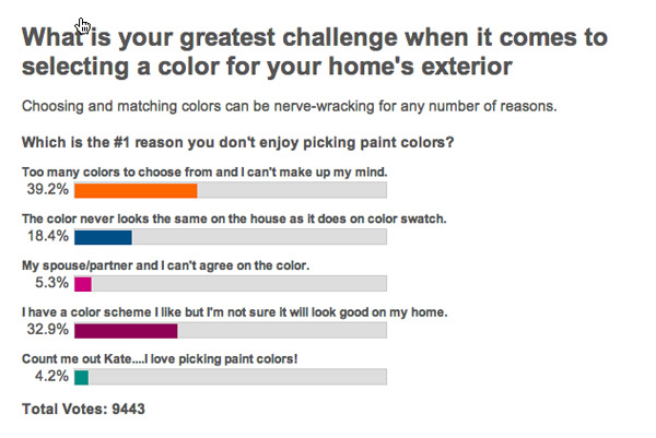 Survey: What is the greatest challenge you face when it comes to selecting color for your home exterior?