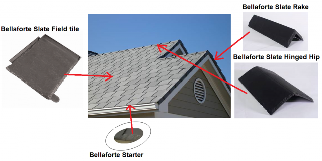 Different Tiles That Make Up The Bellafort 233 Roof System