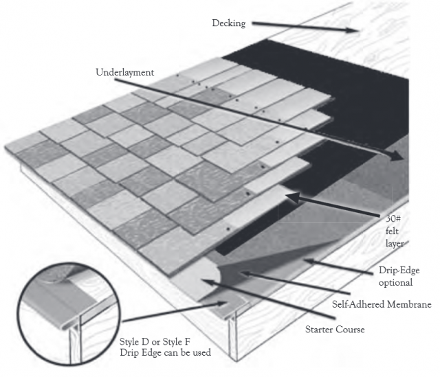 DaVinci Roof Components
