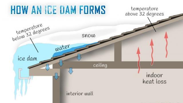 ice dam explanation graphic