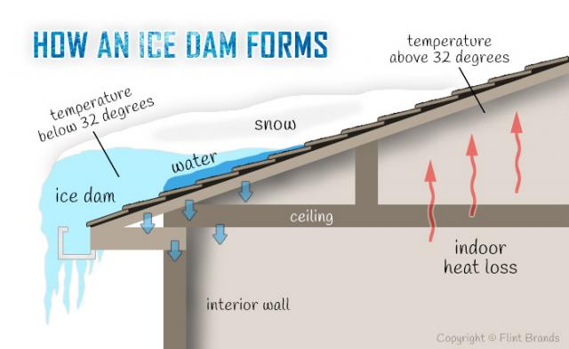 ice dam explanation graphic