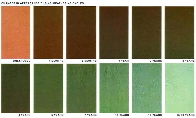 Copper Patina Colorrs